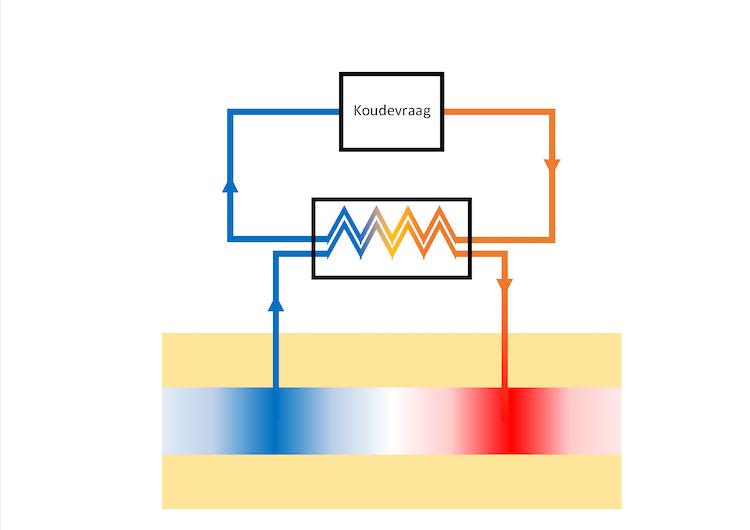 WKO (Warmte- koude opslagsysteem) Koudevraag