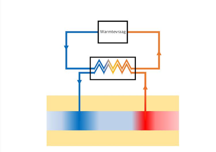 WKO (Warmte- koude opslagsysteem) Warmtevraag